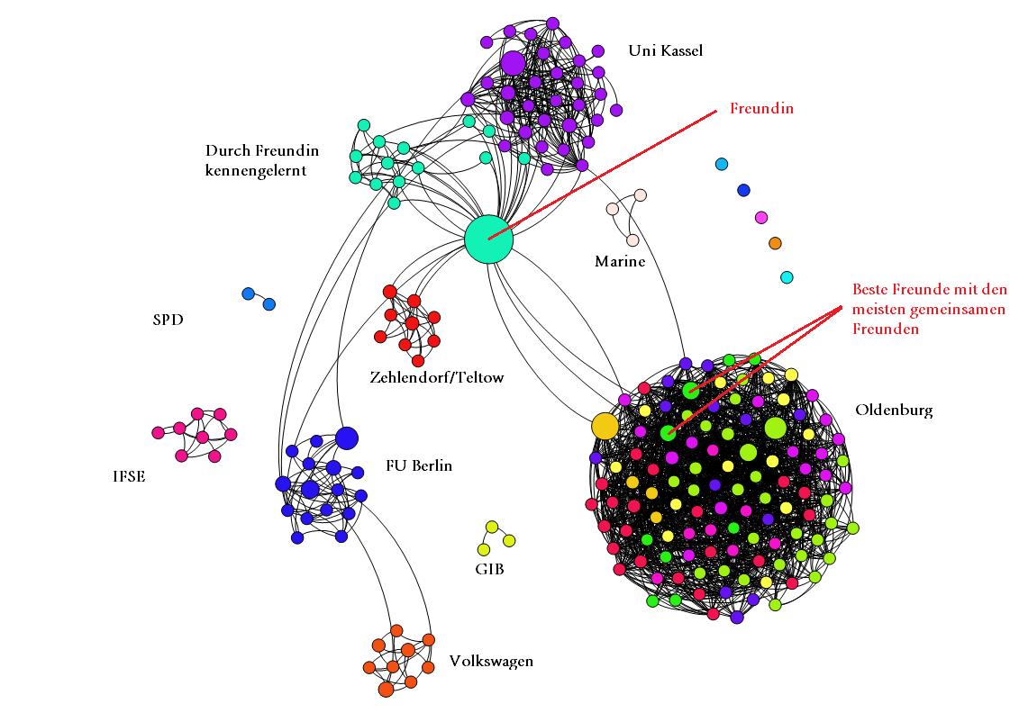 """Netzwerk mit Skalierung der Knoten nach """"Betweeness Centrality"""""""