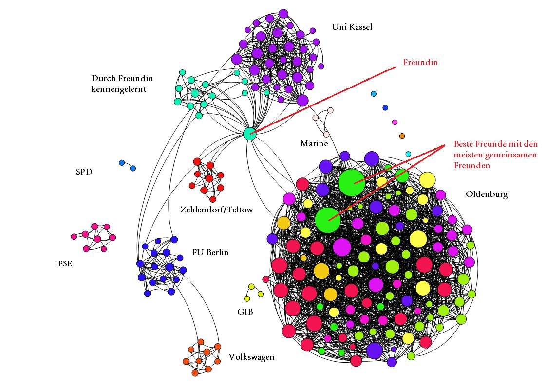 Persönliches Facebook-Netzwerk mit Skalierung der Freunde nach Degree