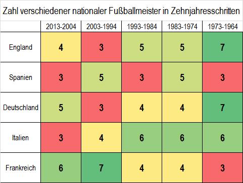Zahl verschiedener nationaler Fußballmeister in Zehnjahresschritten 1964-2013