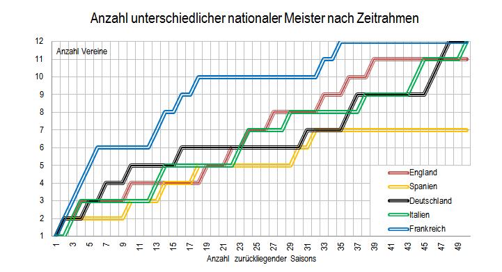 Anzahl unterschiedlicher nationaler Meister nach retrospektivem Zeitrahmen