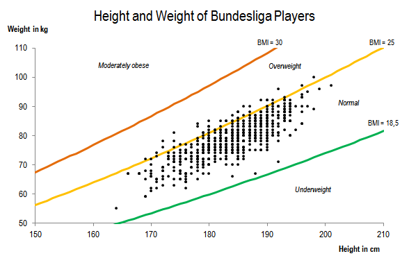 Height and Weight of Bundesliga Players in the season 2012/13 with BMI zones