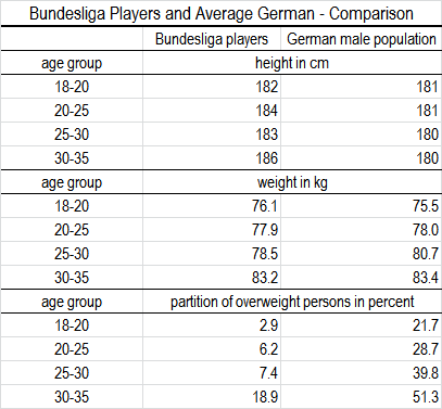 omparison of height, weight and overweight percentage of Bundesliga players and average German males