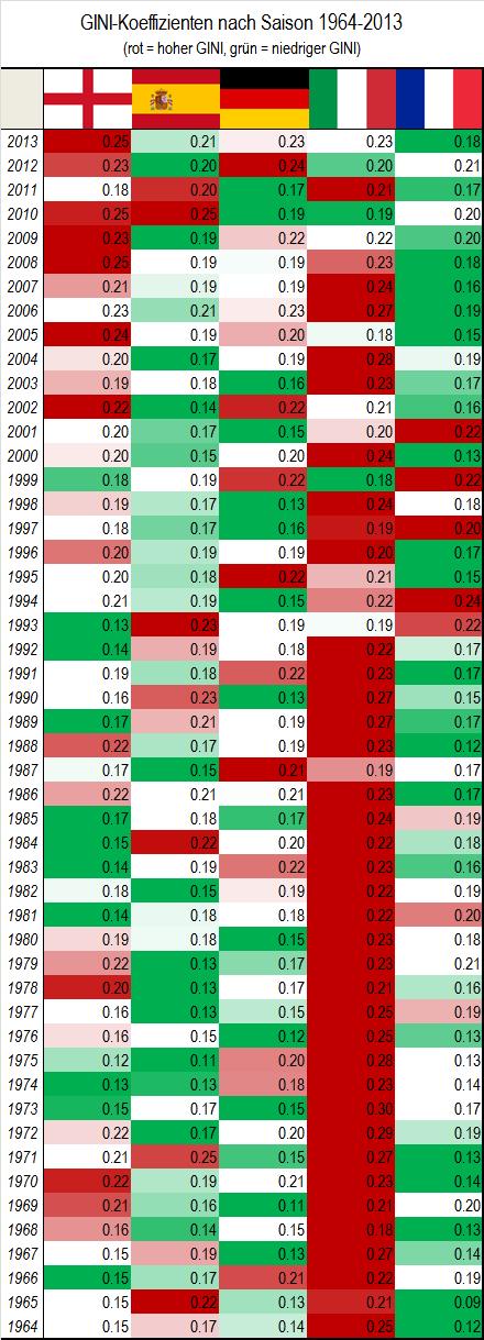 Tabelle der GINI-Koeffizienten 1964-2013