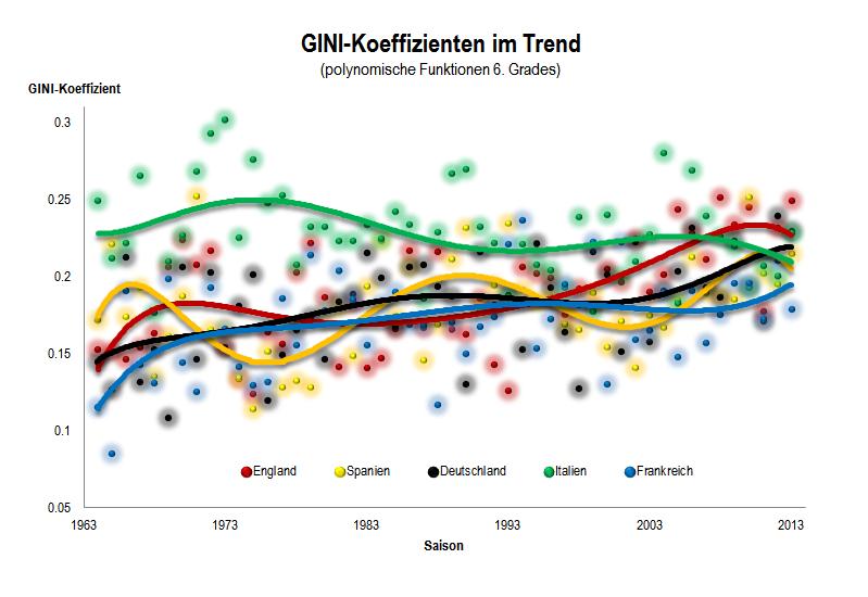 Polynomische Trendfunktionen 6. Grades der GINI-Koeffizienten 1964-2013
