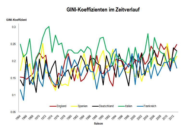 GINI-Koeffizienten im Zeitverlauf 1964-2013
