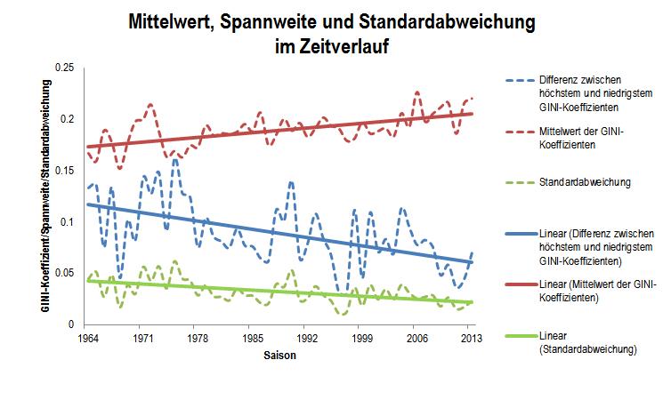 Mittelwert, Spannweite und Standardabweichung über alle Ligen im Zeitverlauf 1964-2013