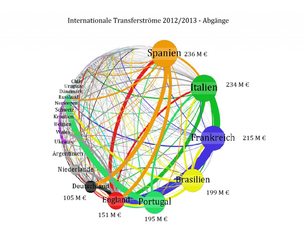 Ausgehende Transfers in Millionen Euro