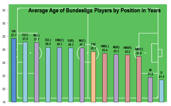 Average Age of Bundesliga Players by Position in Years