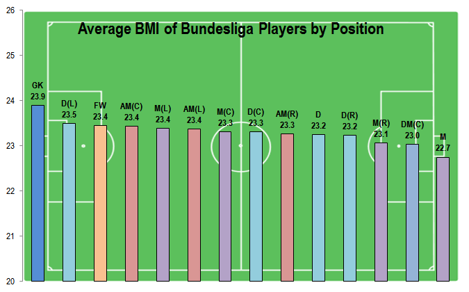Average BMI of Bundesliga Players by Position