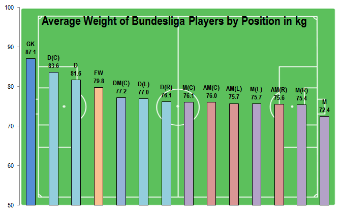 Average Weight of Bundesliga Players by Position in kg