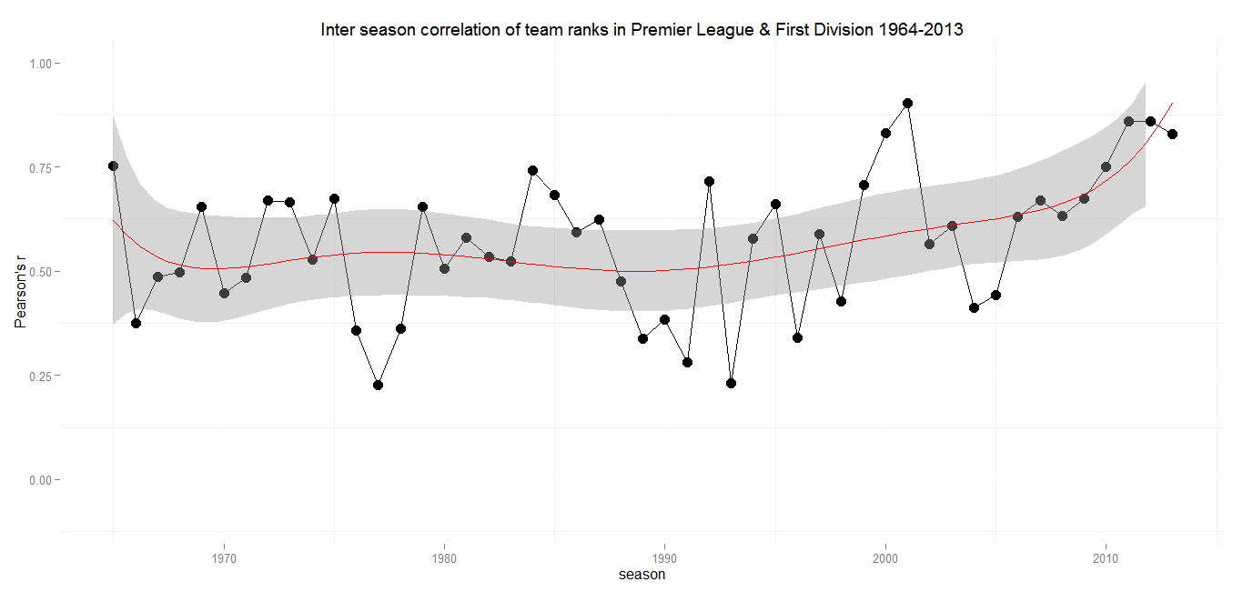 Inter season correlation England