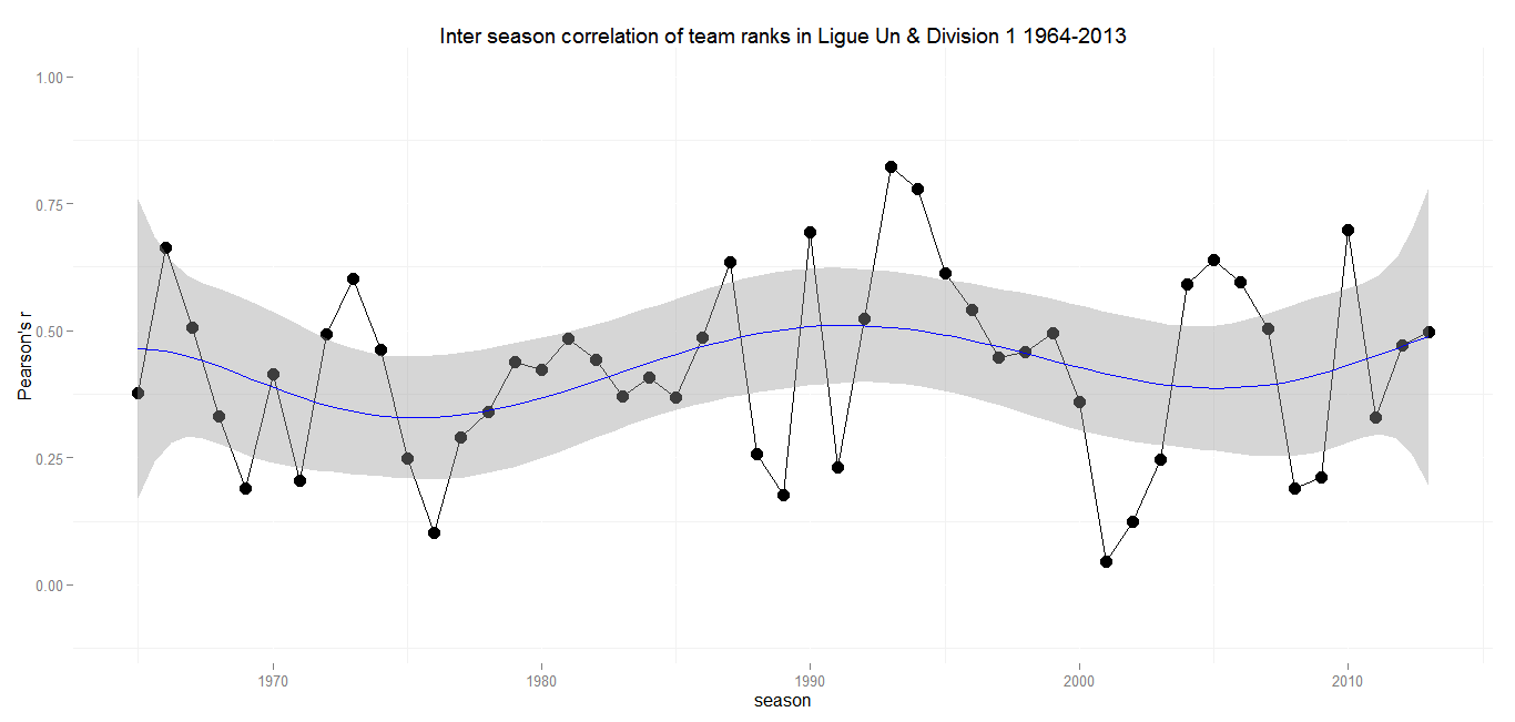 Inter season correlation France