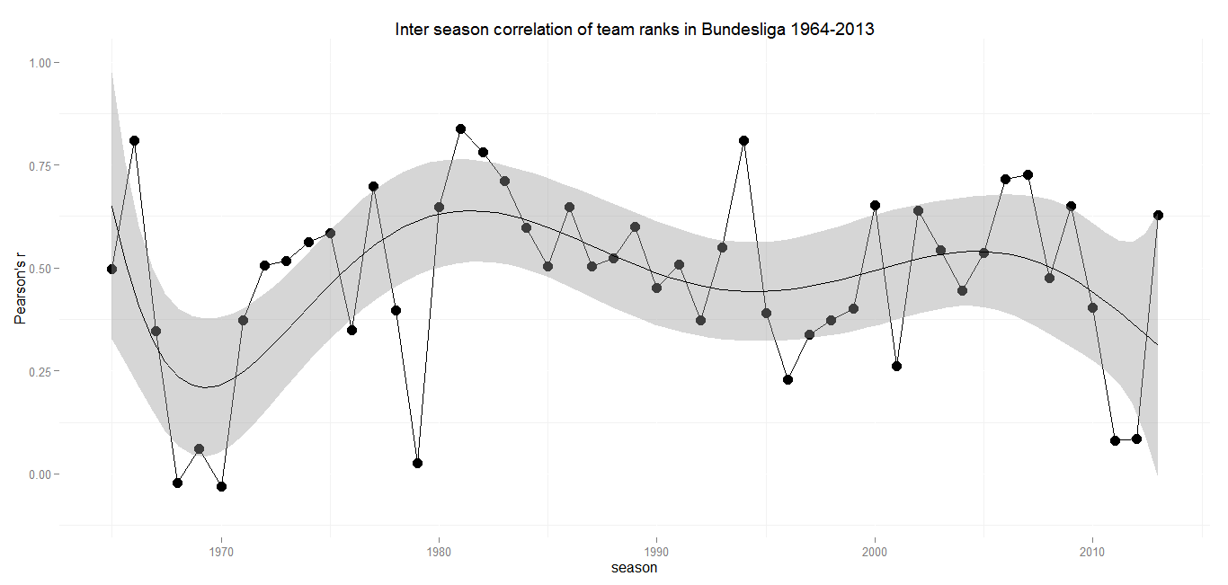 Inter season correlation Germany