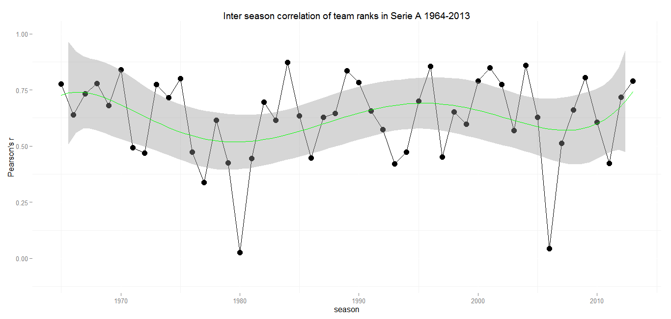 Inter season correlation Italy