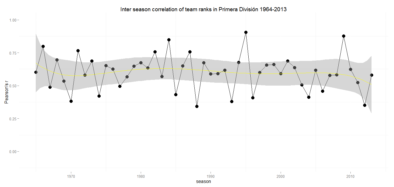 Inter season correlation Spain
