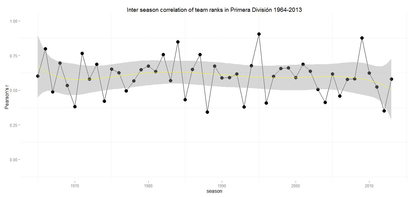 Inter season correlation Spain