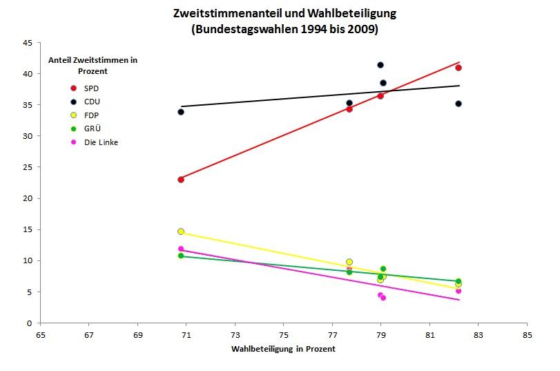Wahlbeteiliugung und Zweitstimmenanteil 1994 bis 2009